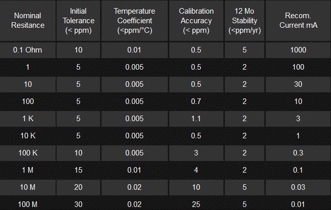 MRS Ohm-Labs wielozakresowy opornik stabilizowany temperaturowo - NDN